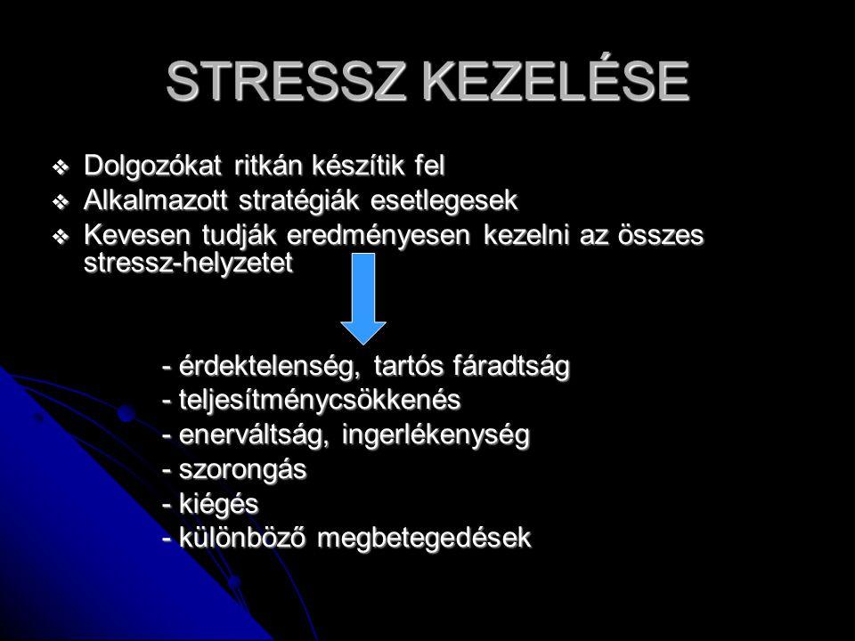 STRESSZ KEZELÉSE  Dolgozókat ritkán készítik fel  Alkalmazott stratégiák esetlegesek  Kevesen tudják eredményesen kezelni az összes stressz-helyzetet - érdektelenség, tartós fáradtság - érdektelenség, tartós fáradtság - teljesítménycsökkenés - teljesítménycsökkenés - enerváltság, ingerlékenység - enerváltság, ingerlékenység - szorongás - szorongás - kiégés - kiégés - különböző megbetegedések - különböző megbetegedések