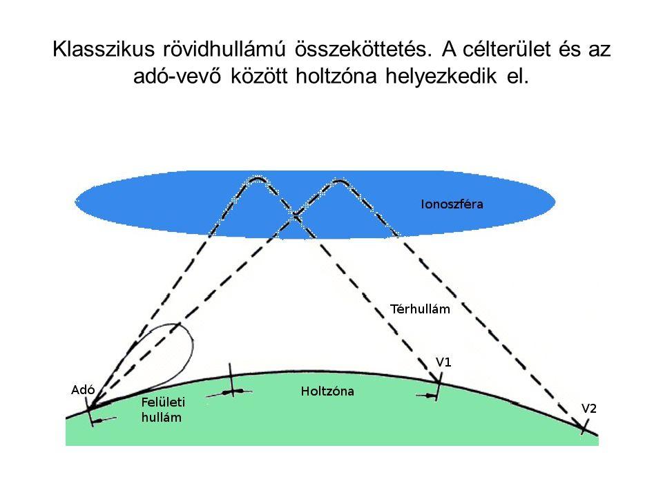 A függőlegeshez közeli beesésű térhullámok (NVIS= Near Vertical Incident Skywave) alkalmazása a holtzóna nélküli rövidhullámú összeköttetések létrehozásához.