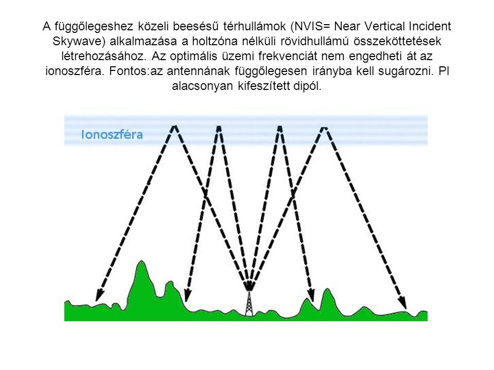 Az foF2 az a frekvencia, amelynél nagyobbakat az ionoszféra merőleges beesésnél nem reflektál.