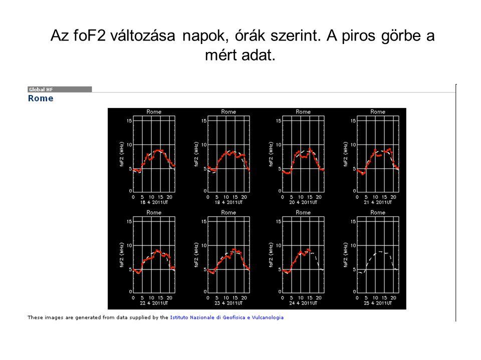 Az foF2 változása napok, órák szerint. A piros görbe a mért adat.