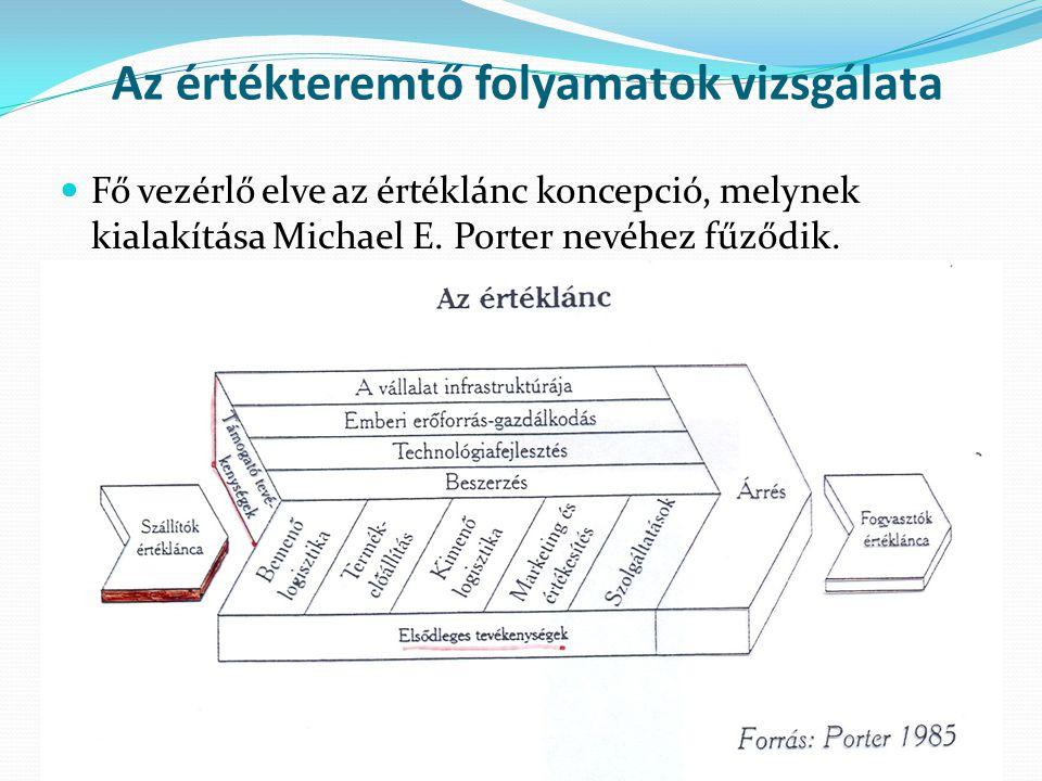 Fő vezérlő elve az értéklánc koncepció, melynek kialakítása Michael E. Porter nevéhez fűződik. Az értékteremtő folyamatok vizsgálata