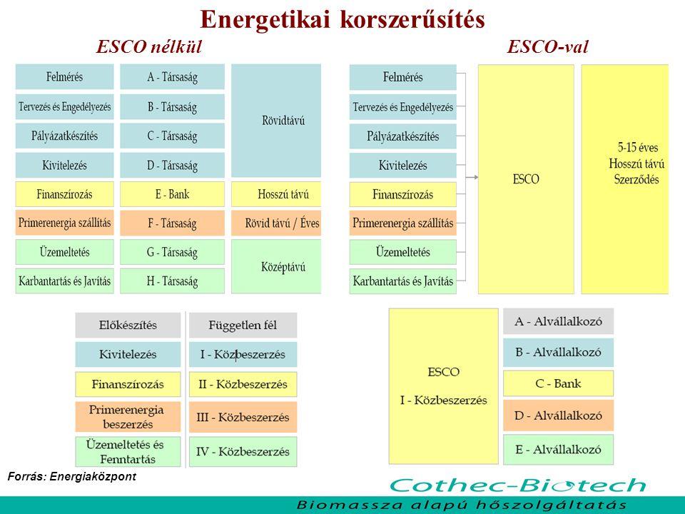 Hőellátó rendszer üzemeltetése ESCO nélkül ESCO-val