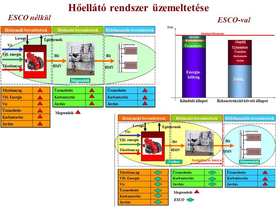 COTHEC Energetikai Üzemeltető Kft.12 éve a Megrendelők szolgálatában.