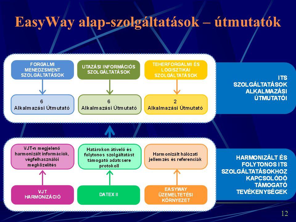 12 EasyWay alap-szolgáltatások – útmutatók
