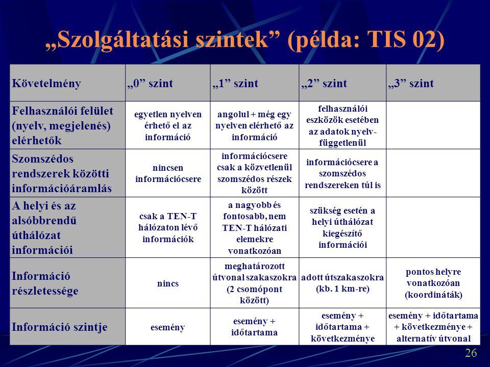 """26 """"Szolgáltatási szintek (példa: TIS 02) Követelmény""""0 szint""""1 szint""""2 szint""""3 szint Felhasználói felület (nyelv, megjelenés) elérhetők egyetlen nyelven érhető el az információ angolul + még egy nyelven elérhető az információ felhasználói eszközök esetében az adatok nyelv- függetlenül Szomszédos rendszerek közötti információáramlás nincsen információcsere információcsere csak a közvetlenül szomszédos részek között információcsere a szomszédos rendszereken túl is A helyi és az alsóbbrendű úthálózat információi csak a TEN-T hálózaton lévő információk a nagyobb és fontosabb, nem TEN-T hálózati elemekre vonatkozóan szükség esetén a helyi úthálózat kiegészítő információi Információ részletessége nincs meghatározott útvonal szakaszokra (2 csomópont között) adott útszakaszokra (kb."""