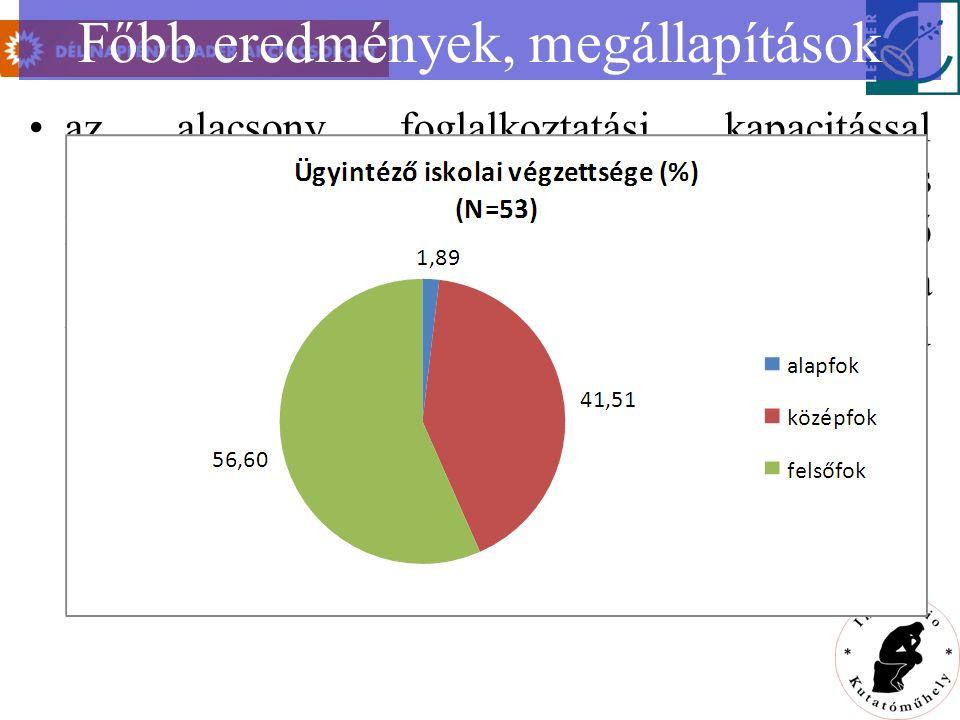 Főbb eredmények, megállapítások az alacsony foglalkoztatási kapacitással ellentétben lényeges és eddig kevésbé vizsgált és kezelt tény, hogy a szervezetek ügyeit intéző személyek iskolai végzettsége kiemelkedő: a vizsgált civileknél a felsőfokú végzettségű személyek aránya magas (56,6%)
