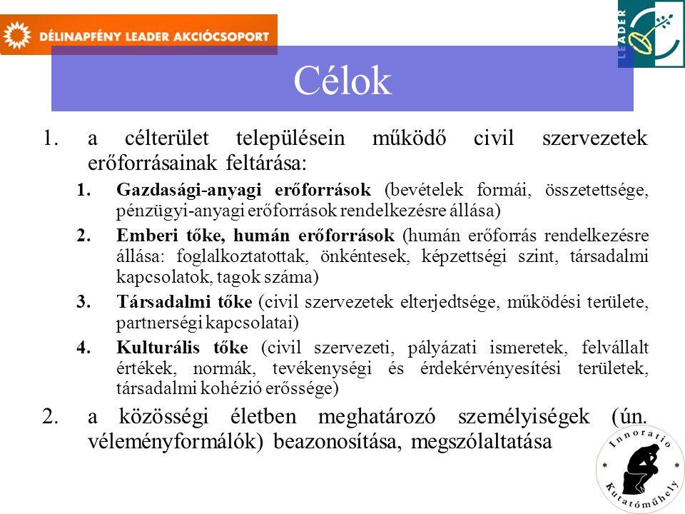Célok 1.a célterület településein működő civil szervezetek erőforrásainak feltárása: 1.Gazdasági-anyagi erőforrások (bevételek formái, összetettsége, pénzügyi-anyagi erőforrások rendelkezésre állása) 2.Emberi tőke, humán erőforrások (humán erőforrás rendelkezésre állása: foglalkoztatottak, önkéntesek, képzettségi szint, társadalmi kapcsolatok, tagok száma) 3.Társadalmi tőke (civil szervezetek elterjedtsége, működési területe, partnerségi kapcsolatai) 4.Kulturális tőke (civil szervezeti, pályázati ismeretek, felvállalt értékek, normák, tevékenységi és érdekérvényesítési területek, társadalmi kohézió erőssége) 2.a közösségi életben meghatározó személyiségek (ún.