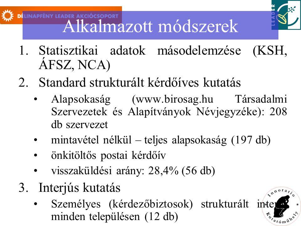 Alkalmazott módszerek 1.Statisztikai adatok másodelemzése (KSH, ÁFSZ, NCA) 2.Standard strukturált kérdőíves kutatás Alapsokaság (www.birosag.hu Társadalmi Szervezetek és Alapítványok Névjegyzéke): 208 db szervezet mintavétel nélkül – teljes alapsokaság (197 db) önkitöltős postai kérdőív visszaküldési arány: 28,4% (56 db) 3.Interjús kutatás Személyes (kérdezőbiztosok) strukturált interjú minden településen (12 db)