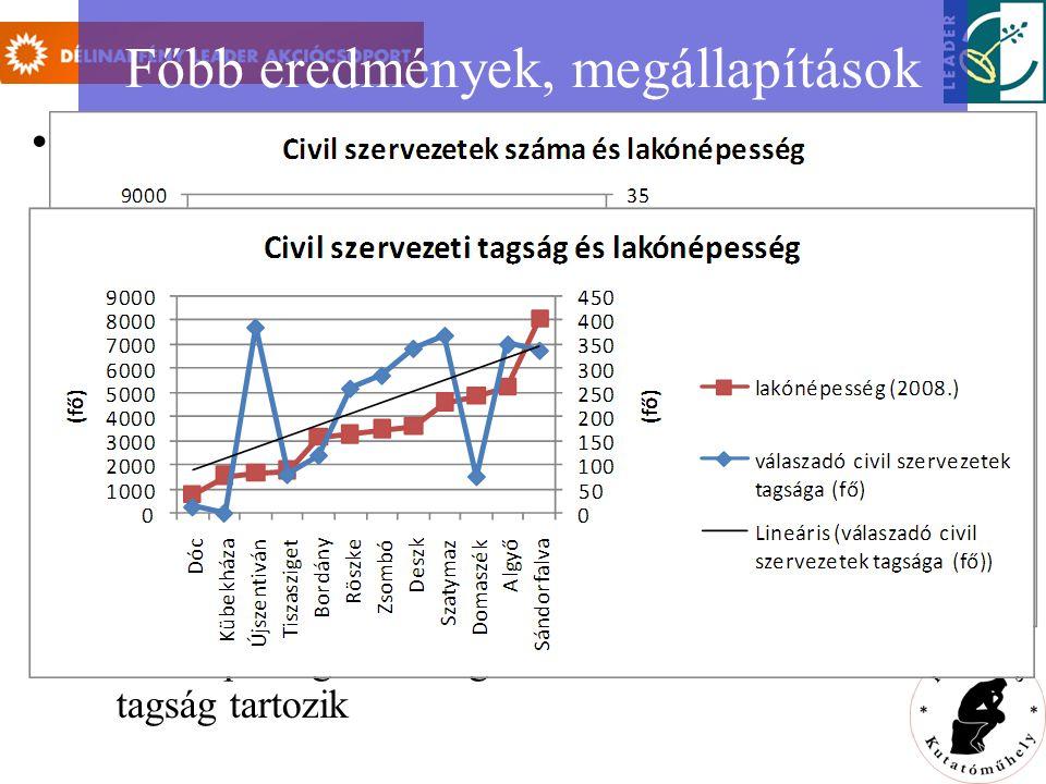 Főbb eredmények, megállapítások az alacsonyabb gazdasági-társadalmi fejlettségi szint, valamint társadalmi problémák (pl.