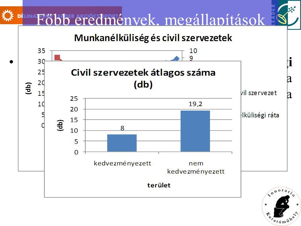 Főbb eredmények, megállapítások a civil szervezetek száma az adott terület gazdasági fejlettségének mutatójaként szolgálhat, mivel együtt mozog a regisztrált vállalkozások számával