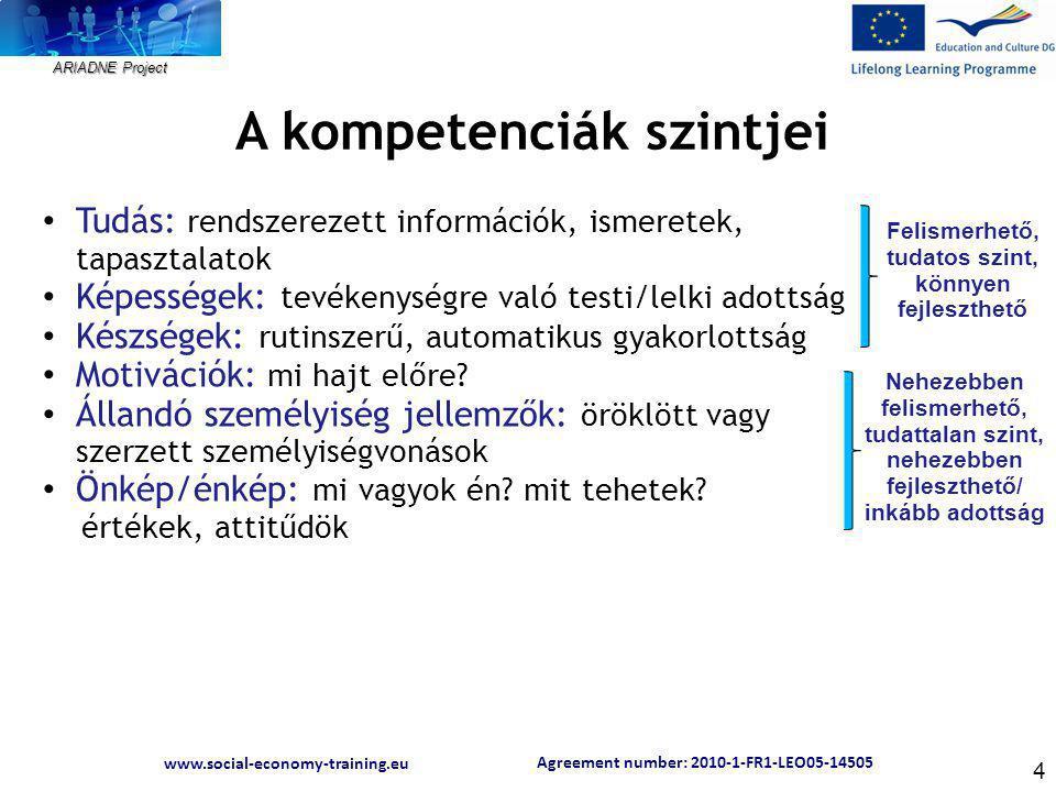 Agreement number: 2010-1-FR1-LEO05-14505 www.social-economy-training.eu ARIADNE Project 4 A kompetenciák szintjei Tudás: rendszerezett információk, ismeretek, tapasztalatok Képességek: tevékenységre való testi/lelki adottság Készségek: rutinszerű, automatikus gyakorlottság Motivációk: mi hajt előre.