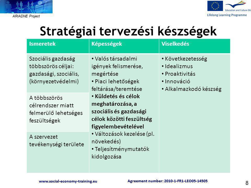 """ARIADNE Project Agreement number: 2010-1-FR1-LEO05-14505 www.social-economy-training.eu Agreement number: 2010-1-FR1-LEO05-14505 www.social-economy-training.eu Belső kormányzás IsmeretekKépességekViselkedés Szervezeti demokrácia Szociális gazdaságnak megfelelő irányítási rendszer kialakítása Legitim és demokratikus belső döntéshozatali folyamatok kialakítása Folyamatos kapcsolattartás a belső döntéshozó szervekkel Teljesítménymutatók kommunikálása Asszertivitás """"Diplomatikusság Őszinteség Döntéshozó szervek: pl."""