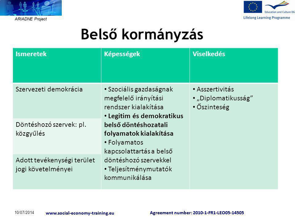 ARIADNE Project Agreement number: 2010-1-FR1-LEO05-14505 www.social-economy-training.eu Agreement number: 2010-1-FR1-LEO05-14505 www.social-economy-training.eu Külső érintettek kezelése IsmeretekKépességekViselkedés Külső érintettek sokfélesége Érintettek azonosítása érdekeltségük, fontosságuk, befolyásolási képességük alapján Együttműködés az érintettekkel, építő kapcsolatok kialakítása Aktív hálózati kapcsolódás, új kapcsolatok létrehozása Rugalmasság Tudatosság Hálózatok 10/07/2014