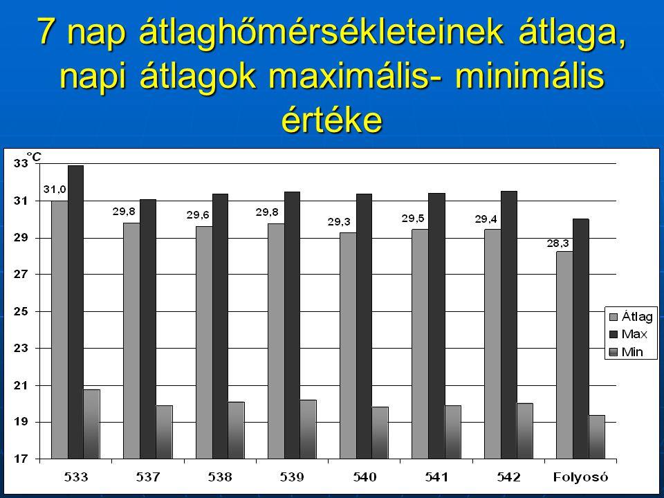 7 nap átlaghőmérsékleteinek átlaga, napi átlagok maximális- minimális értéke
