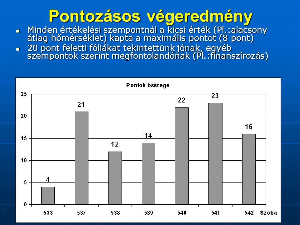 Pontozásos végeredmény Minden értékelési szempontnál a kicsi érték (Pl.:alacsony átlag hőmérséklet) kapta a maximális pontot (8 pont) Minden értékelés