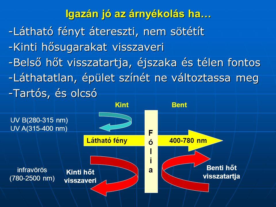 Hőmérséklet növekedés sebessége Minden szobában a legdinamikusabb hőmérsékletemelkedés reggel 6 és 13 óra között következett be