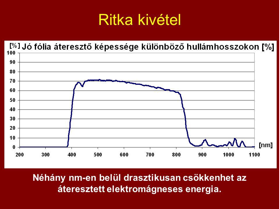 Ritka kivétel Néhány nm-en belül drasztikusan csökkenhet az áteresztett elektromágneses energia.