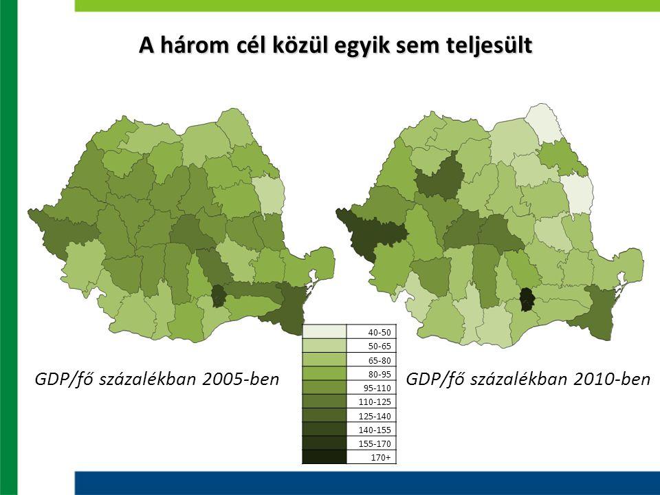 A három cél közül egyik sem teljesült GDP/fő százalékban 2005-ben GDP/fő százalékban 2010-ben 40-50 50-65 65-80 80-95 95-110 110-125 125-140 140-155 1
