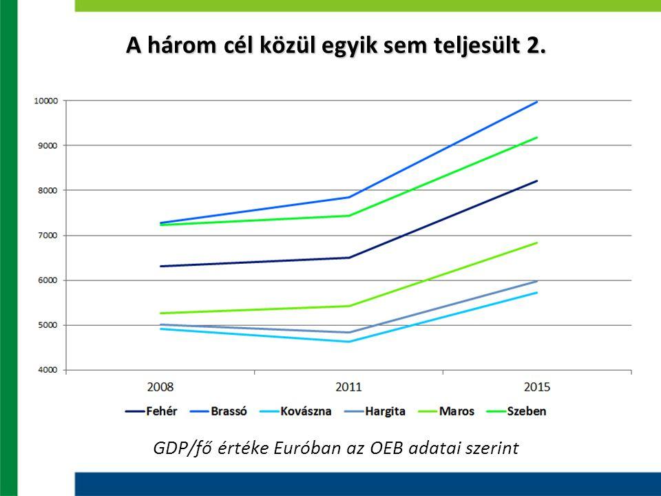A három cél közül egyik sem teljesült 2. GDP/fő értéke Euróban az OEB adatai szerint