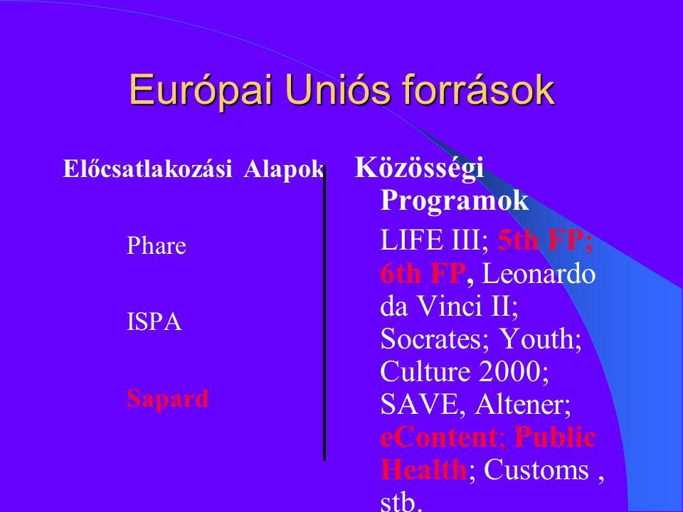 Európai Uniós források Előcsatlakozási Alapok Phare ISPA Sapard Közösségi Programok LIFE III; 5th FP; 6th FP, Leonardo da Vinci II; Socrates; Youth; Culture 2000; SAVE, Altener; eContent; Public Health; Customs, stb.