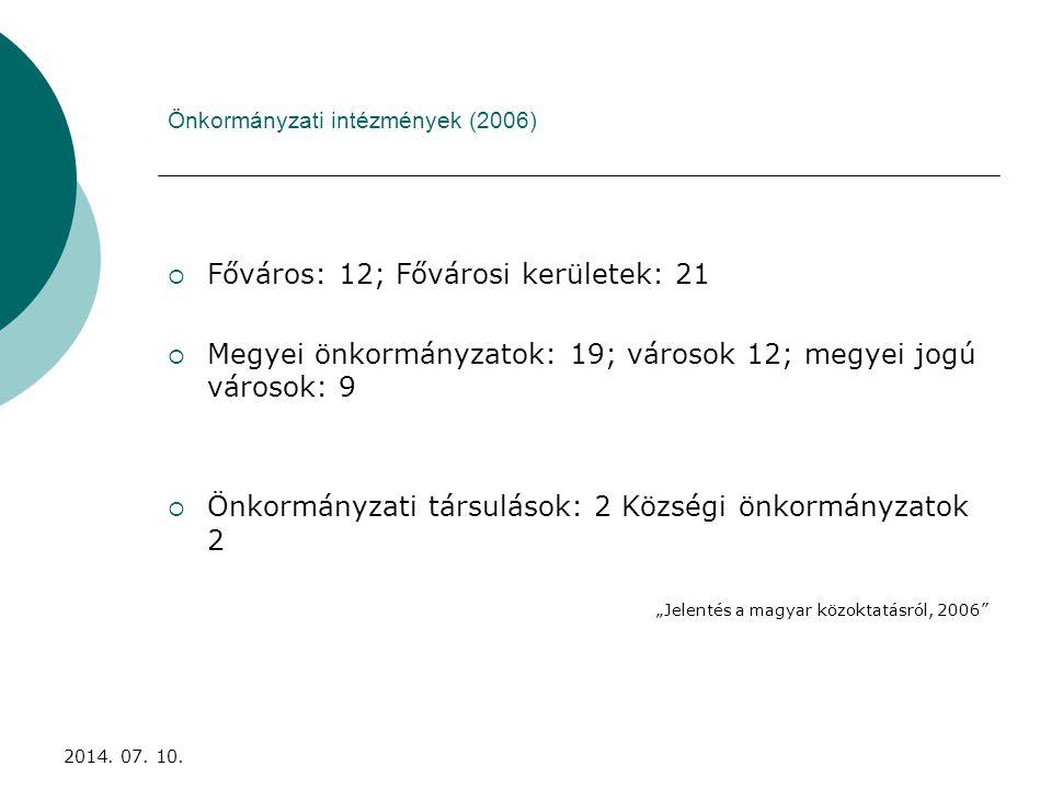 """Önkormányzati intézmények (2006)  Főváros: 12; Fővárosi kerületek: 21  Megyei önkormányzatok: 19; városok 12; megyei jogú városok: 9  Önkormányzati társulások: 2 Községi önkormányzatok 2 """"Jelentés a magyar közoktatásról, 2006 2014."""