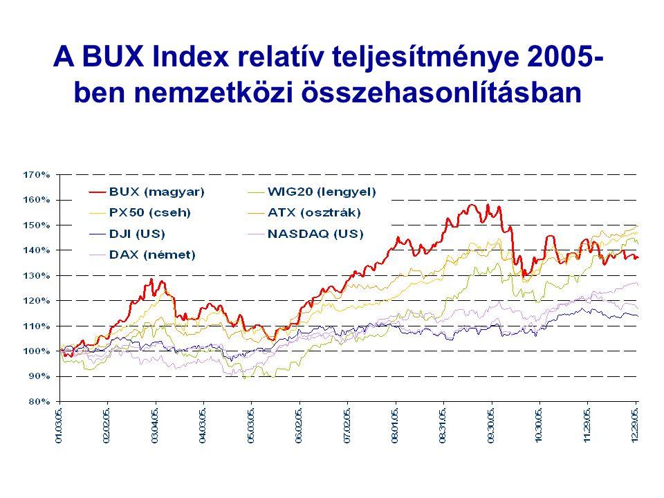 Belföldi részvénypiac II.