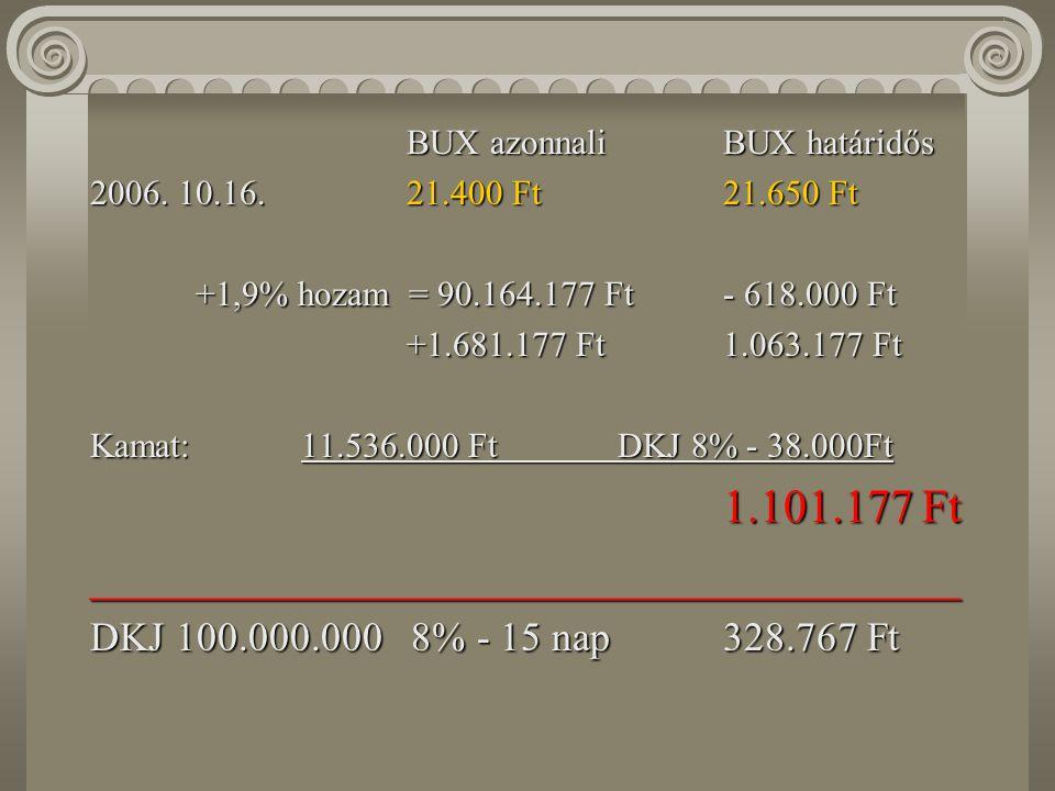 Fedezeti ügyletek BUX azonnaliBUX határidős 2006.10.01.21.000 Ft21.500 Ft (11.4%) Kosár: Egis3,5%3,385 MOL27%26,106 OTP28%27,080alapletét: Richter20%19,34511.536.000 Ft Mtelekom13%12,567 91,5%88,483 Σ 100.020.000 Ft