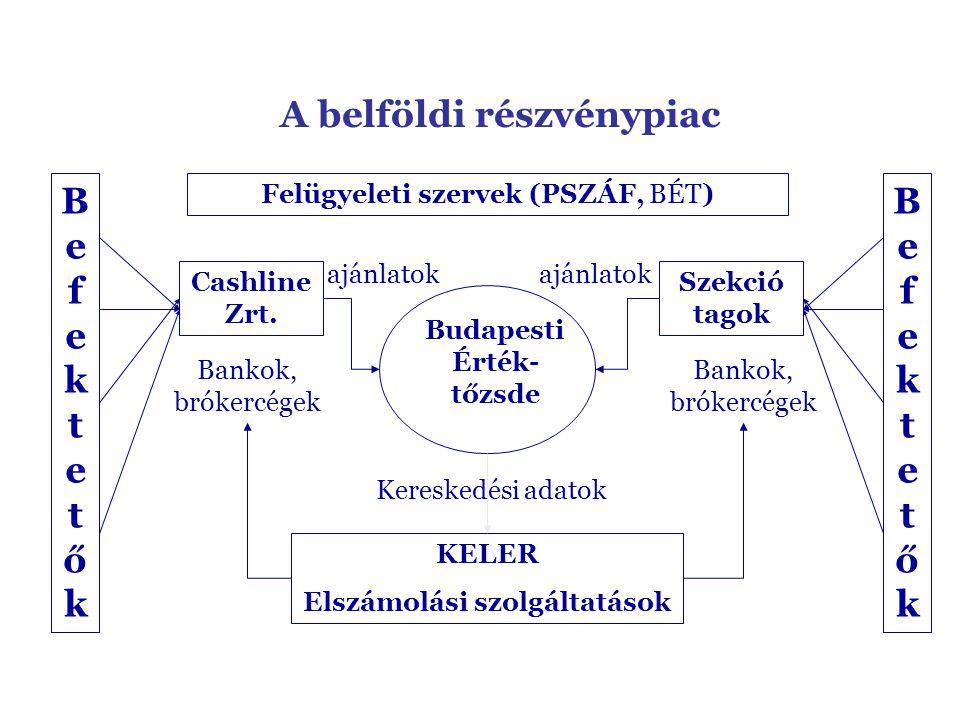 A belföldi részvénypiac Budapesti Érték- tőzsde Cashline Zrt.