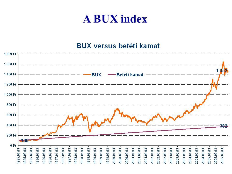 A BUX index