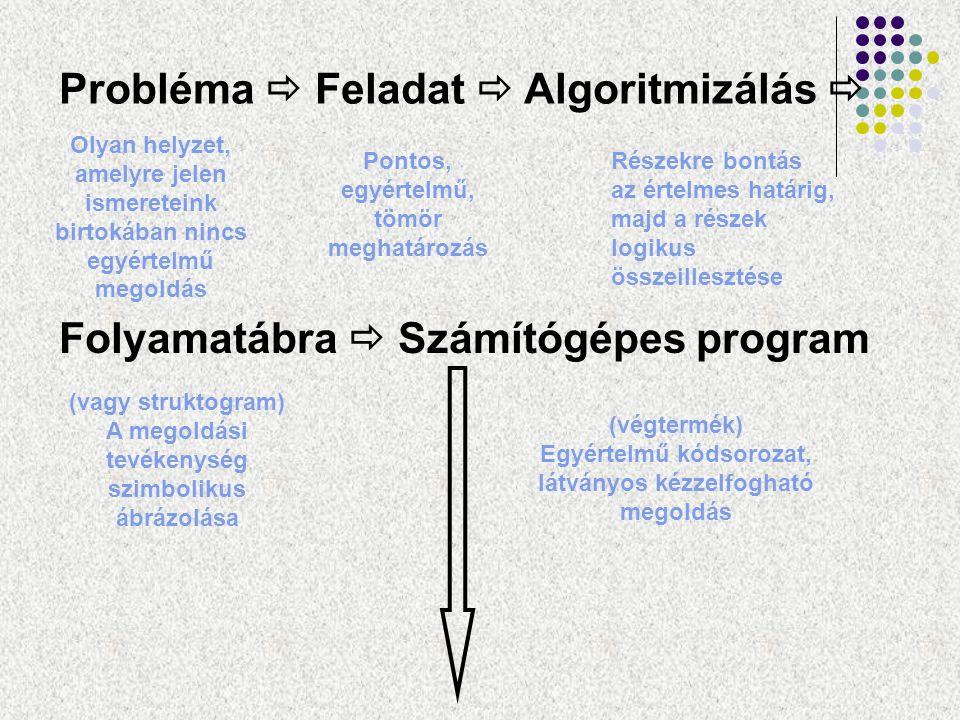 Probléma  Feladat  Algoritmizálás  Folyamatábra  Számítógépes program Olyan helyzet, amelyre jelen ismereteink birtokában nincs egyértelmű megoldá