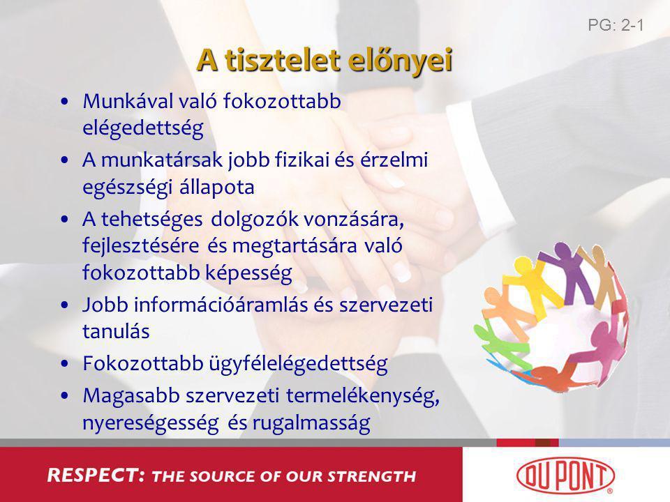 A tisztelet előnyei Munkával való fokozottabb elégedettség A munkatársak jobb fizikai és érzelmi egészségi állapota A tehetséges dolgozók vonzására, fejlesztésére és megtartására való fokozottabb képesség Jobb információáramlás és szervezeti tanulás Fokozottabb ügyfélelégedettség Magasabb szervezeti termelékenység, nyereségesség és rugalmasság PG: 2-1