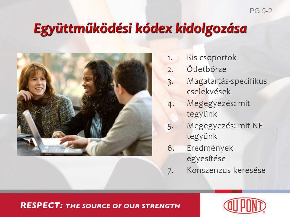 Együttműködési kódex kidolgozása 1.Kis csoportok 2.Ötletbörze 3.Magatartás-specifikus cselekvések 4.Megegyezés: mit tegyünk 5.Megegyezés: mit NE tegyünk 6.Eredmények egyesítése 7.Konszenzus keresése PG 5-2