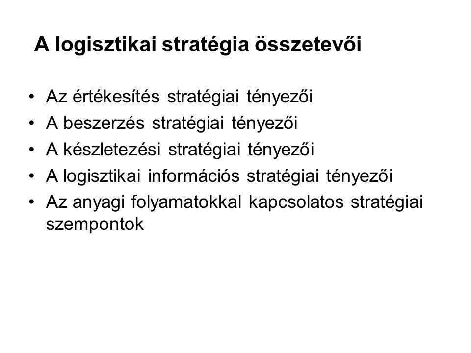 A logisztikai stratégia összetevői Az értékesítés stratégiai tényezői A beszerzés stratégiai tényezői A készletezési stratégiai tényezői A logisztikai információs stratégiai tényezői Az anyagi folyamatokkal kapcsolatos stratégiai szempontok