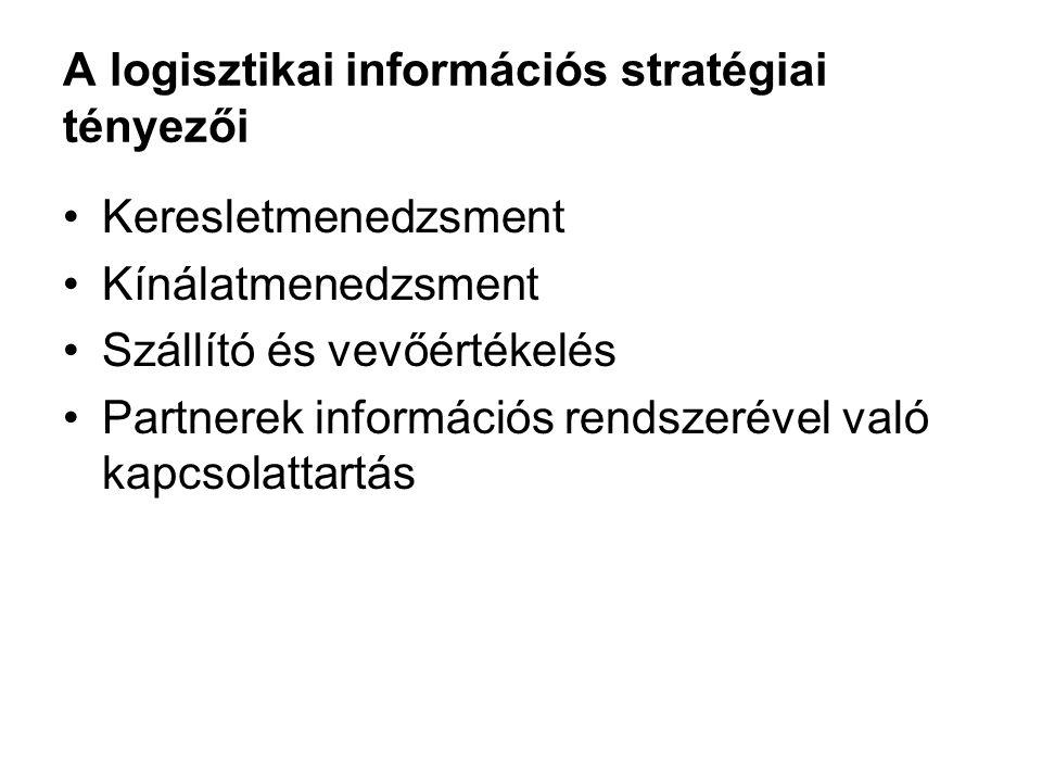 A logisztikai információs stratégiai tényezői Keresletmenedzsment Kínálatmenedzsment Szállító és vevőértékelés Partnerek információs rendszerével való kapcsolattartás