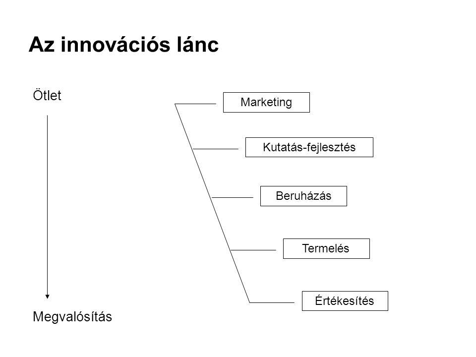 Ötletgyűjtés Az ötletek képzik az innováció alapját.