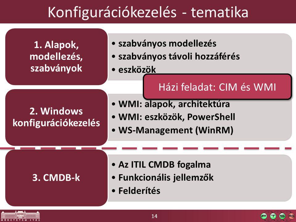 14 Konfigurációkezelés - tematika szabványos modellezés szabványos távoli hozzáférés eszközök 1. Alapok, modellezés, szabványok WMI: alapok, architekt