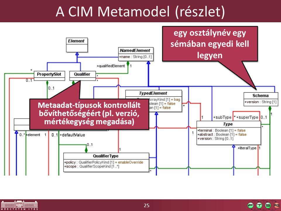 25 A CIM Metamodel (részlet) egy osztálynév egy sémában egyedi kell legyen Metaadat-típusok kontrollált bővíthetőségéért (pl. verzió, mértékegység meg