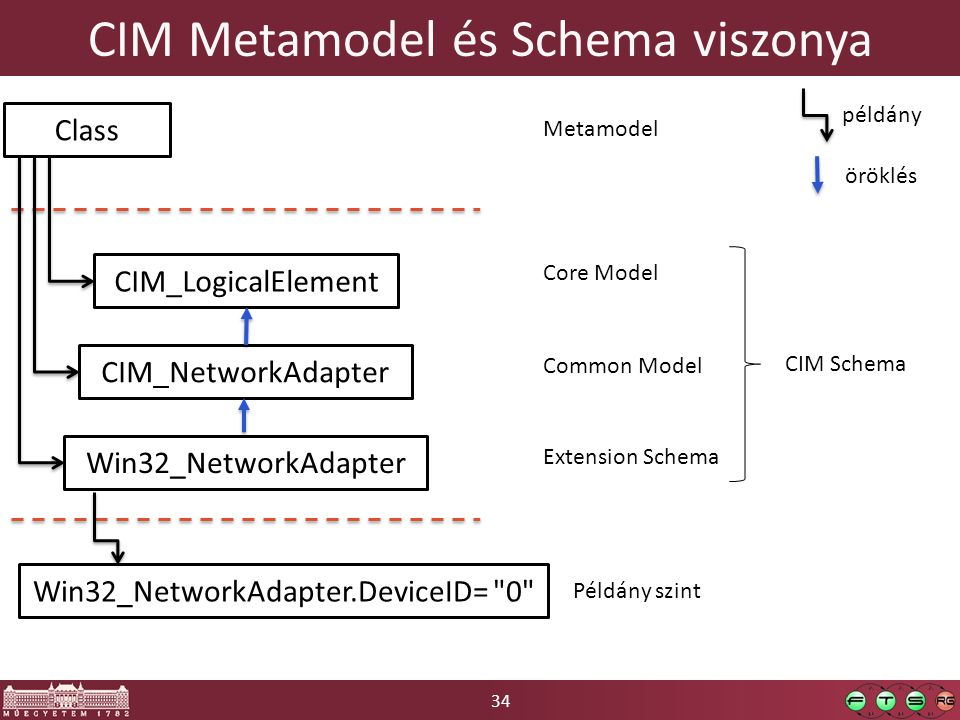 34 CIM Metamodel és Schema viszonya Class CIM_LogicalElement CIM_NetworkAdapter Win32_NetworkAdapter példány öröklés Metamodel Core Model Common Model Extension Schema Win32_NetworkAdapter.DeviceID= 0 Példány szint CIM Schema