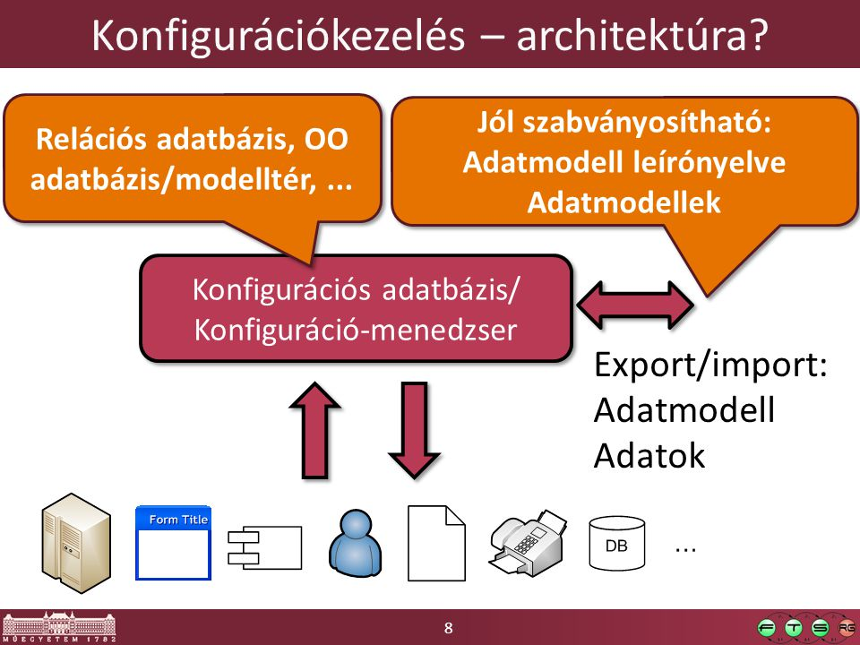 8 Konfigurációkezelés – architektúra? Konfigurációs adatbázis/ Konfiguráció-menedzser Konfigurációs adatbázis/ Konfiguráció-menedzser Relációs adatbáz