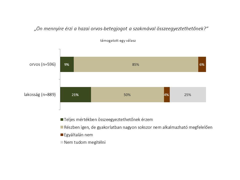 """*Azok körében, akiket megfenyegettek/indult eljárás ellene támogatott több válasz **Azok körében akiknek lett volna oka, illetve akik tettek is lépéseket; átlagos százalékos értékek A fenyegetések, feljelentések legfőbb okai – ORVOSOK (n=425*) Az elégedetlenség legfőbb okai – LAIKUS (n=404**) 50%nem megfelelőnek ítélt bánásmód, kommunikáció58% 38%hosszú várakozási idő27% 38%a beteg által kért kivizsgálás, terápia mellőzése19% 20%észlelés, gondozás, ápolás hiánya miatti kifogás42% 11%terápiás/műtéti kockázat miatt bekövetkezett haláleset10% megfelelő tájékoztatás hiánya39% 9%dokumentációs eltérés, hiányosság17% 6%eszköz/gyógyszerhiány11% 4%nem megfelelő terápiakövetés miatt bekövetkezett haláleset14% """"Milyen okok miatt történt a fenyegetés/feljelentés?"""