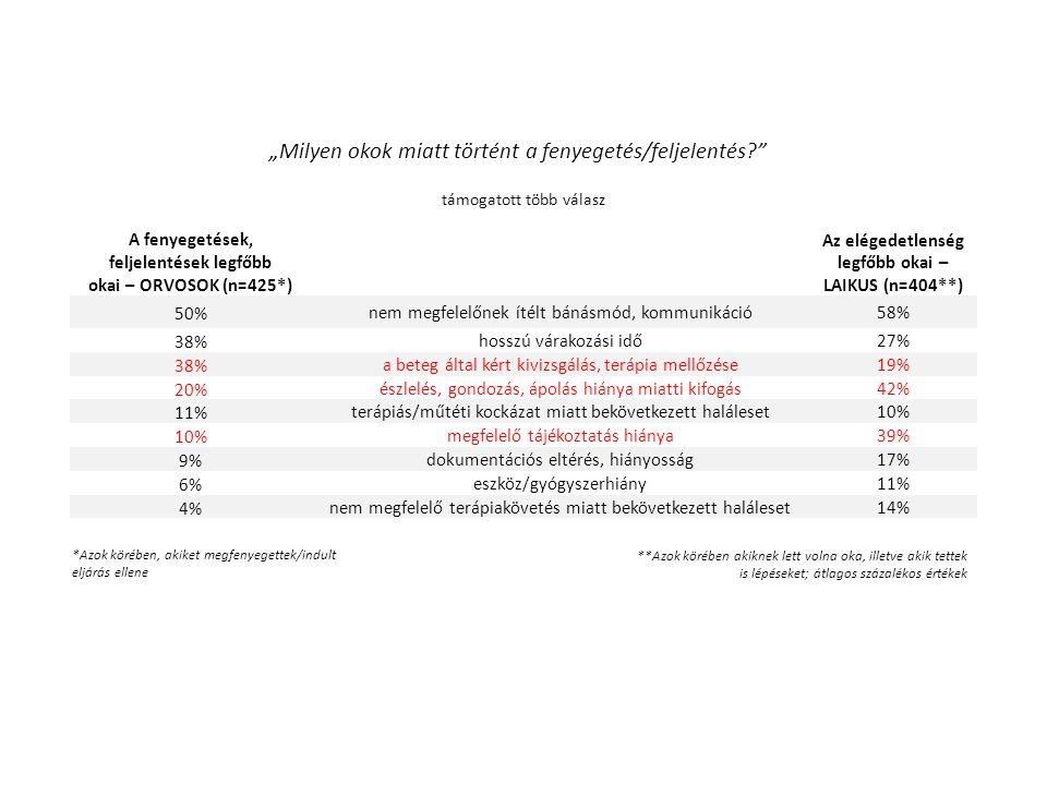 """*Azok körében, akiket megfenyegettek/indult eljárás ellene támogatott több válasz **Azok körében akiknek lett volna oka, illetve akik tettek is lépéseket; átlagos százalékos értékek A fenyegetések, feljelentések legfőbb okai – ORVOSOK (n=425*) Az elégedetlenség legfőbb okai – LAIKUS (n=404**) 50%nem megfelelőnek ítélt bánásmód, kommunikáció58% 38%hosszú várakozási idő27% 38%a beteg által kért kivizsgálás, terápia mellőzése19% 20%észlelés, gondozás, ápolás hiánya miatti kifogás42% 11%terápiás/műtéti kockázat miatt bekövetkezett haláleset10% megfelelő tájékoztatás hiánya39% 9%dokumentációs eltérés, hiányosság17% 6%eszköz/gyógyszerhiány11% 4%nem megfelelő terápiakövetés miatt bekövetkezett haláleset14% """"Milyen okok miatt történt a fenyegetés/feljelentés"""