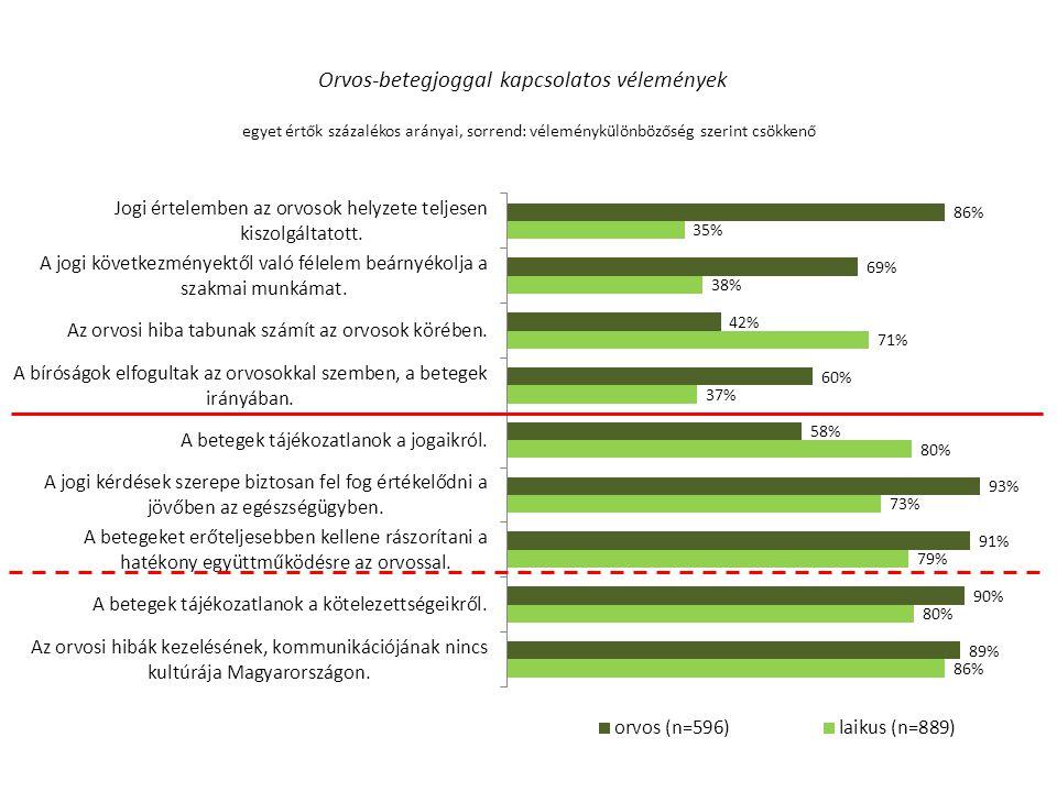 Orvos-betegjoggal kapcsolatos vélemények egyet értők százalékos arányai, sorrend: véleménykülönbözőség szerint csökkenő