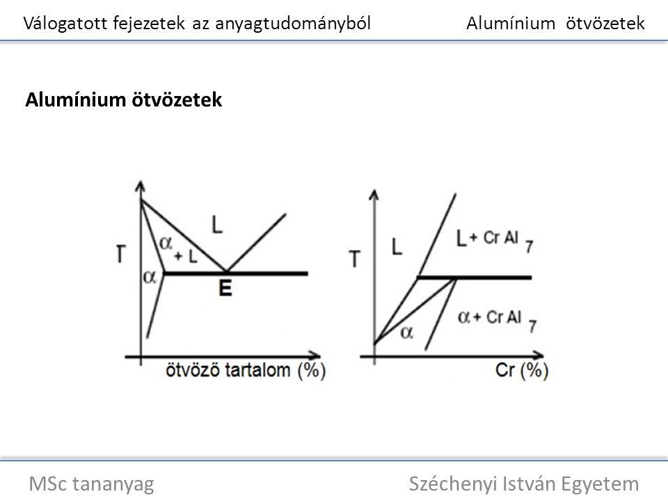 Válogatott fejezetek az anyagtudományból Alumínium ötvözetek MSc tananyag Széchenyi István Egyetem Alumínium ötvözetek