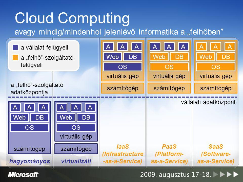 """Cloud Computing avagy mindig/mindenhol jelenlévő informatika a """"felhőben számítógép OS számítógép WebDB AAA virtuális gép számítógép OS WebDB AAA virtuális gép OS WebDB AAA számítógép virtuális gép OS WebDB AAA számítógép virtuális gép OS WebDB AAA a """"felhő -szolgáltató adatközpontja vállalati adatközpont a """"felhő -szolgáltató felügyeli a vállalat felügyeli hagyományosvirtualizált IaaS (Infrastructure -as-a-Service) PaaS (Platform- as-a-Service) SaaS (Software- as-a-Service)"""