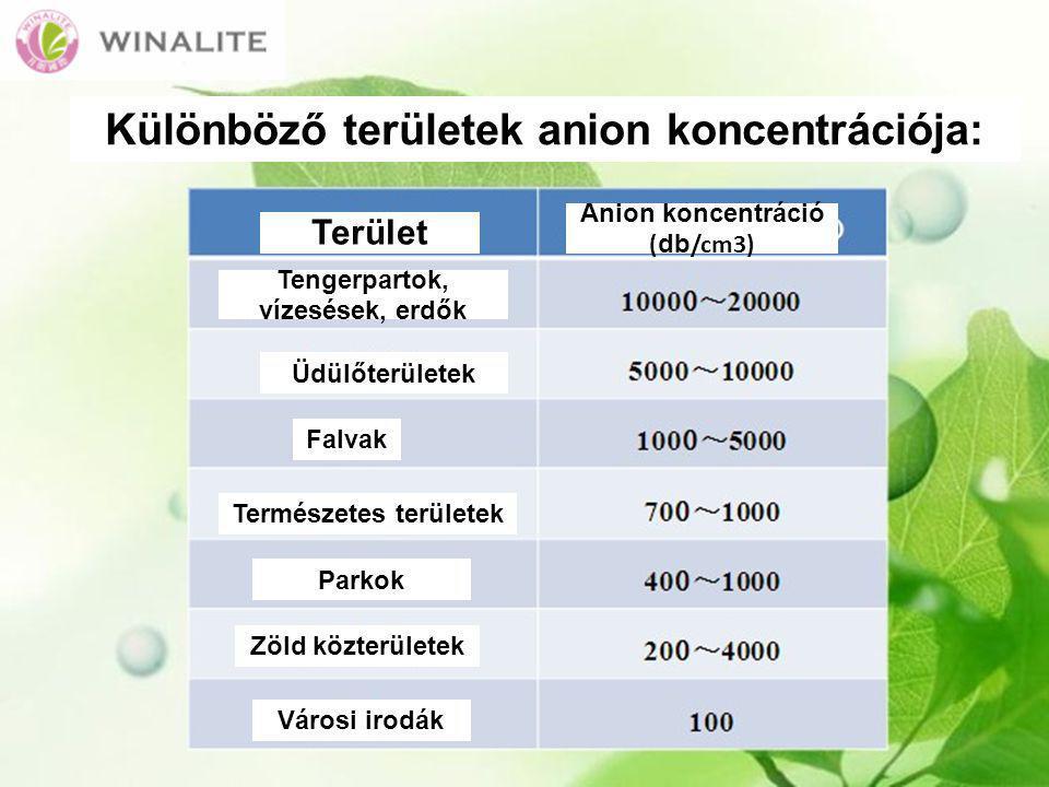 Különböző területek anion koncentrációja: Terület Tengerpartok, vízesések, erdők Üdülőterületek Falvak Természetes területek Parkok Zöld közterületek Városi irodák Anion koncentráció ( db /cm3)