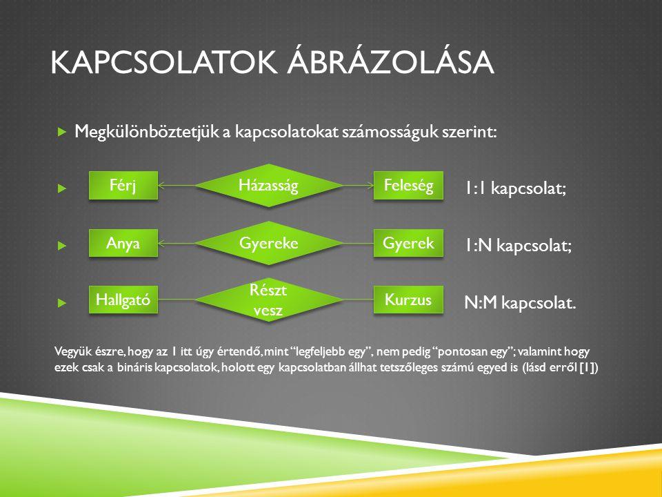 KAPCSOLATOK ÁBRÁZOLÁSA  Megkülönböztetjük a kapcsolatokat számosságuk szerint:  1:1 kapcsolat;  1:N kapcsolat;  N:M kapcsolat. Vegyük észre, hogy