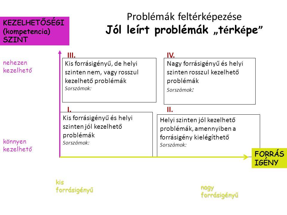 """Problémák feltérképezése Jól leírt problémák """" t é rk é pe """" Kis forrásigényű, de helyi szinten nem, vagy rosszul kezelhető problémák Sorszámok: Nagy"""