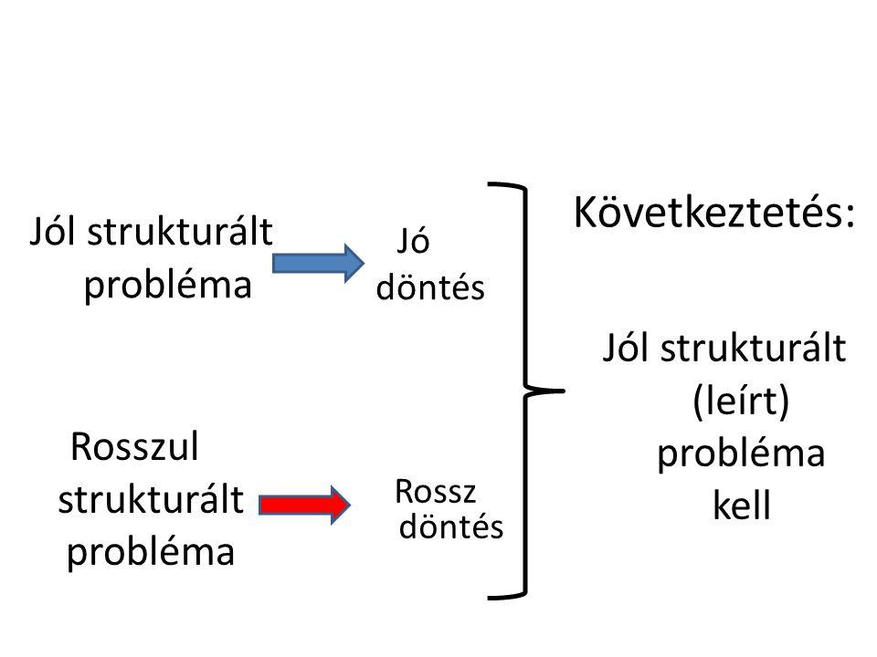 Probléma (megoldáshoz szükséges) ismeret vannincs (megoldási) szándék vannincs (probléma) felismerése vannincs (megoldási) forrás vannincs