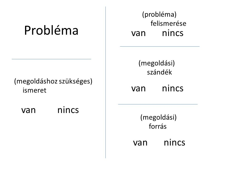 Egy probléma jó leírása  Egyetlen problémáról írjon a leírásban, mely létezik  Jelen időt használjon  Csak biztosan létező problémáról írjon, ne hivatkozzon feltételezésekre  Használjon jelzőket (mennyiségi – számszerű és minőségi) a probléma leírására (ezek az indikátorok alapjai)  Ne feledje a probléma negatív állapotot fejez ki – egyértelműen kell megmondani, hogy miért negatív állapot a probléma  A szereplők bemutatásakor törekedjen a személyiségi jogok tiszteletére  A tulajdonos(ok) pontos meghatározására törekedjen (tulajdonos – aki(k) a problémától szenved(nek))  Adjon címet a probléma leírásnak  Kategorizálja kezelhetőség és kezelési felelős szempontjából Cím: …………………………………………………………….