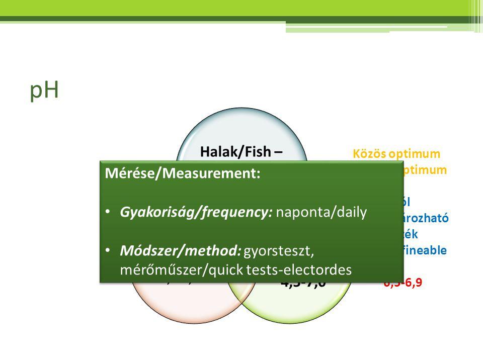pH Halak/Fish – pH 6,5-8,0 Növények/ Plants 4,5-7,0 Baktériumok/ Bacteria 6,0-8,0 Közös optimum Shared optimum Jól meghatározható érték Well defineabl